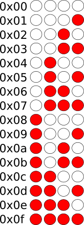 LED hexadecimal number patterns