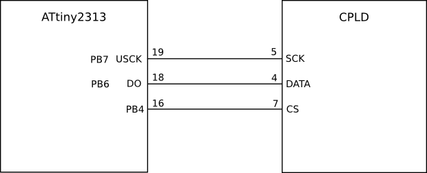 VHDL SPI Receiver